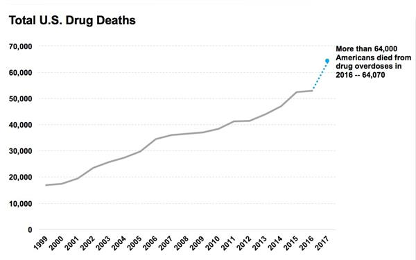 The Opioid Epidemic: What can WE do about it?