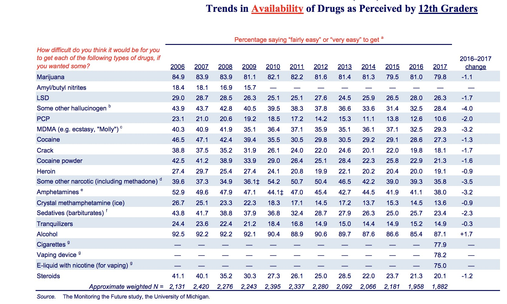 Trends in drugs