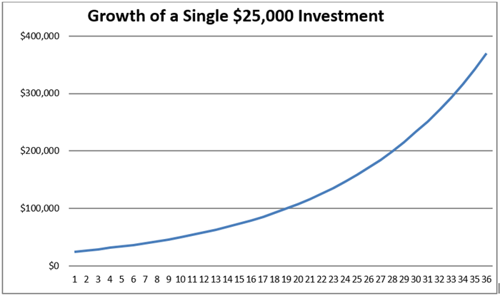 Growth of a Single $25,000 Investment