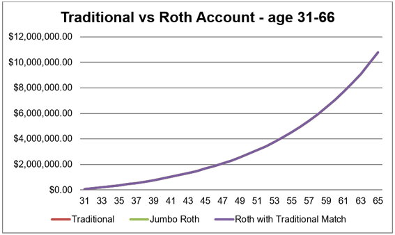 Traditional vs Roth Acct