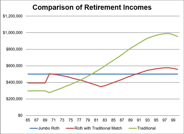 Comparison of Retirement Incomes