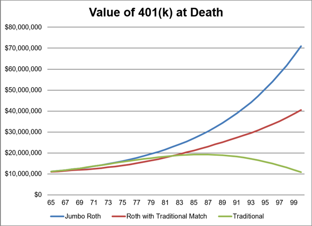 Value of 401K at Death
